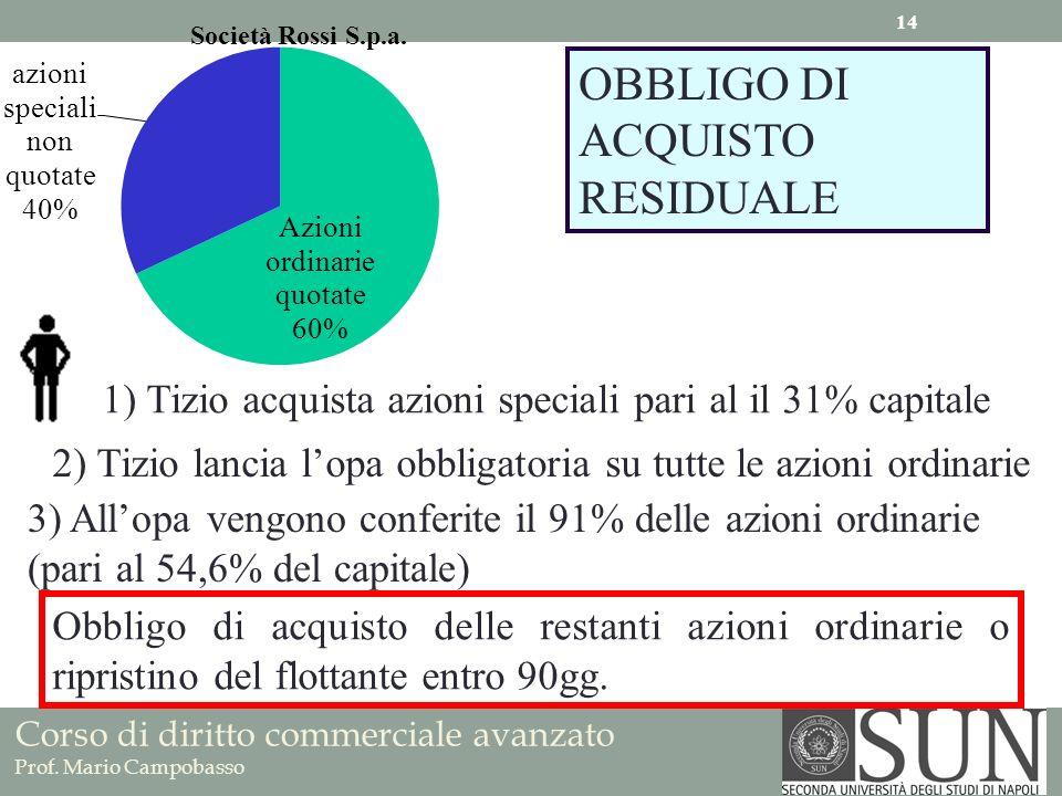 Corso di diritto commerciale avanzato Prof. Mario Campobasso OBBLIGO DI ACQUISTO RESIDUALE 1) Tizio acquista azioni speciali pari al il 31% capitale 2