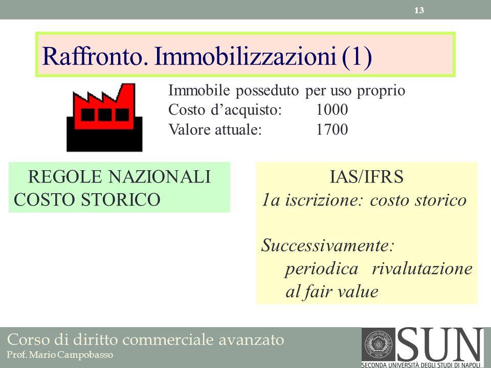Corso di diritto commerciale avanzato Prof. Mario Campobasso Raffronto. Immobilizzazioni (1) REGOLE NAZIONALI COSTO STORICO IAS/IFRS 1a iscrizione: co