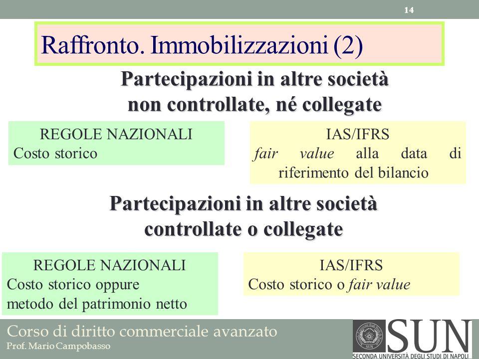 Corso di diritto commerciale avanzato Prof. Mario Campobasso Raffronto. Immobilizzazioni (2) REGOLE NAZIONALI Costo storico IAS/IFRS fair value alla d