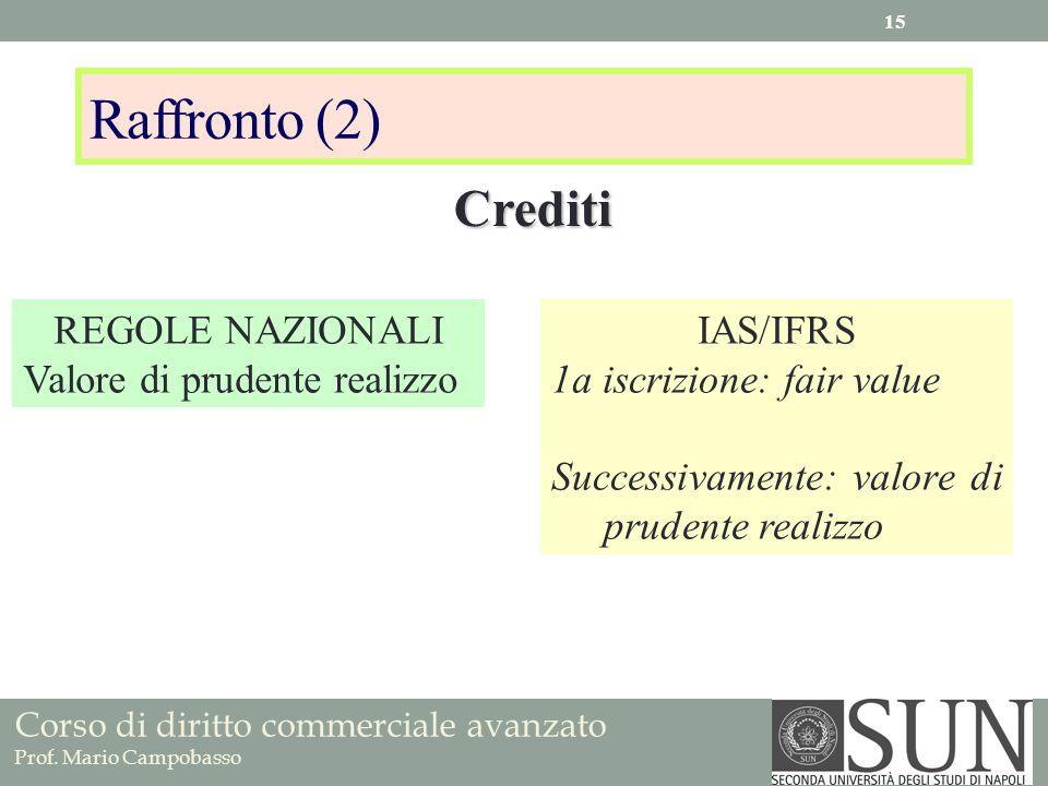 Corso di diritto commerciale avanzato Prof. Mario Campobasso Raffronto (2) REGOLE NAZIONALI Valore di prudente realizzo IAS/IFRS 1a iscrizione: fair v