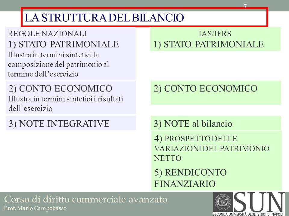 Corso di diritto commerciale avanzato Prof. Mario Campobasso LA STRUTTURA DEL BILANCIO REGOLE NAZIONALI 1) STATO PATRIMONIALE Illustra in termini sint