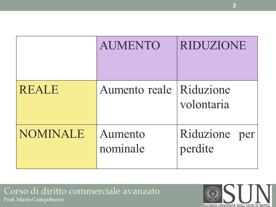 Corso di diritto commerciale avanzato Prof. Mario Campobasso AUMENTORIDUZIONE REALEAumento realeRiduzione volontaria NOMINALEAumento nominale Riduzion