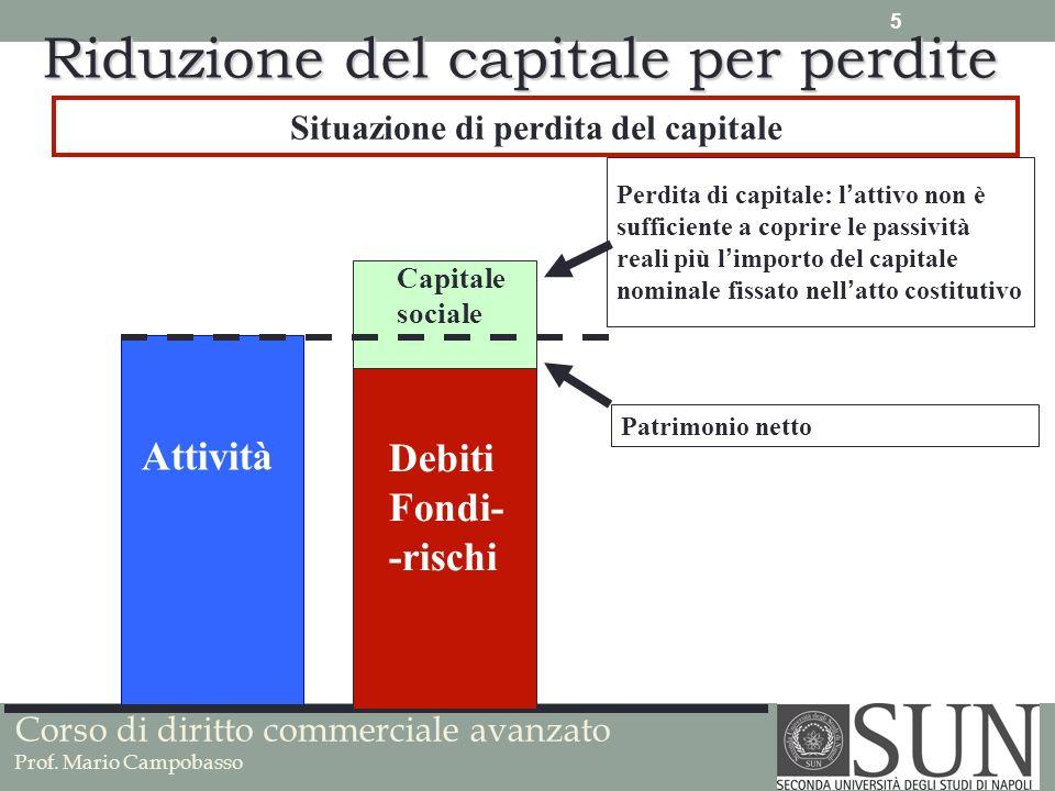 Corso di diritto commerciale avanzato Prof. Mario Campobasso Situazione di perdita del capitale Attività Debiti Fondi- -rischi Capitale sociale Perdit