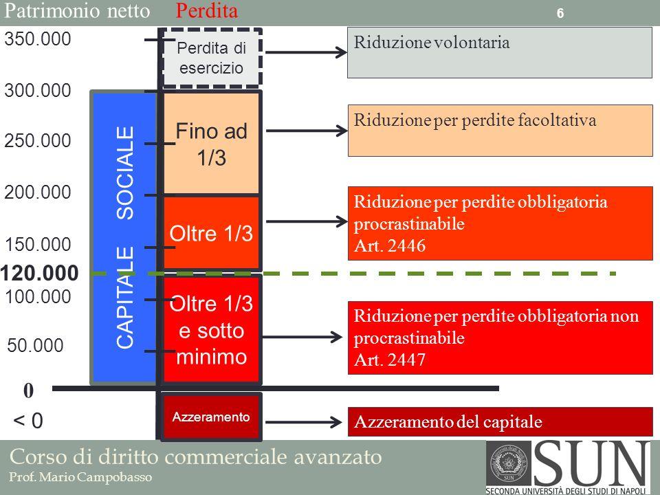 Corso di diritto commerciale avanzato Prof. Mario Campobasso Fino ad 1/3 Riduzione per perdite facoltativa Oltre 1/3 Riduzione per perdite obbligatori
