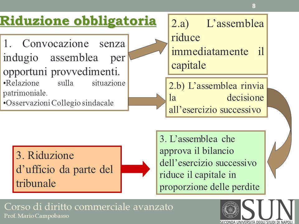 Corso di diritto commerciale avanzato Prof. Mario Campobasso 1. Convocazione senza indugio assemblea per opportuni provvedimenti. Relazione sulla situ