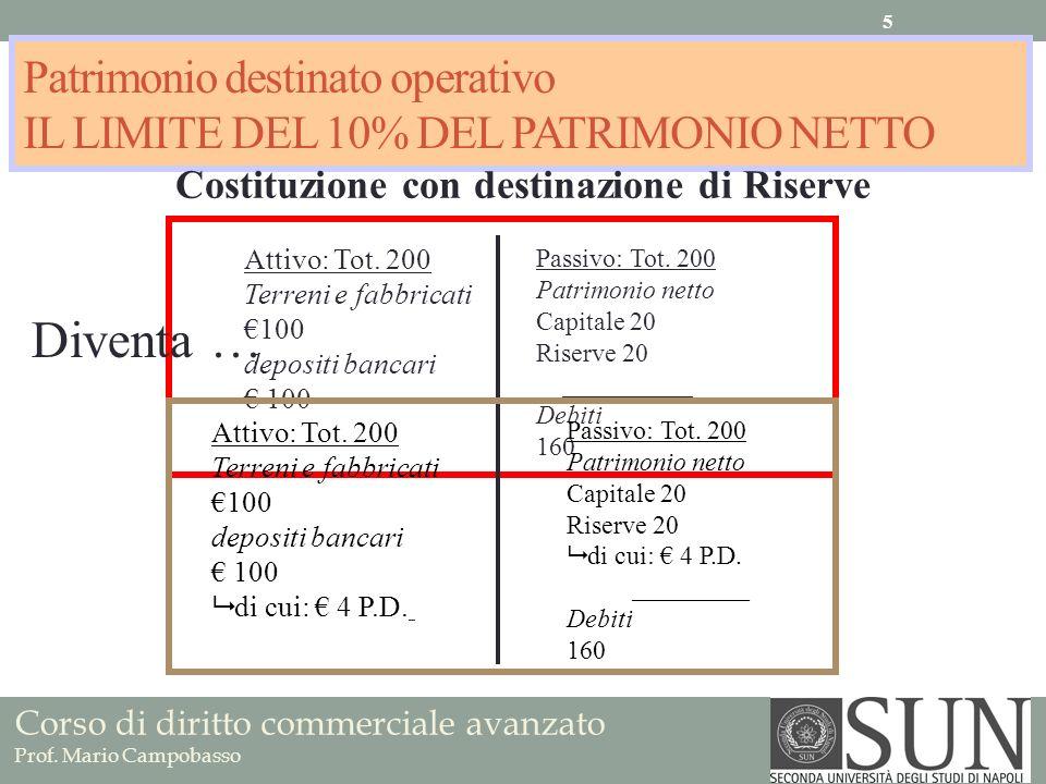 Patrimonio destinato operativo IL LIMITE DEL 10% DEL PATRIMONIO NETTO Costituzione con destinazione di Riserve Attivo: Tot. 200 Terreni e fabbricati 1