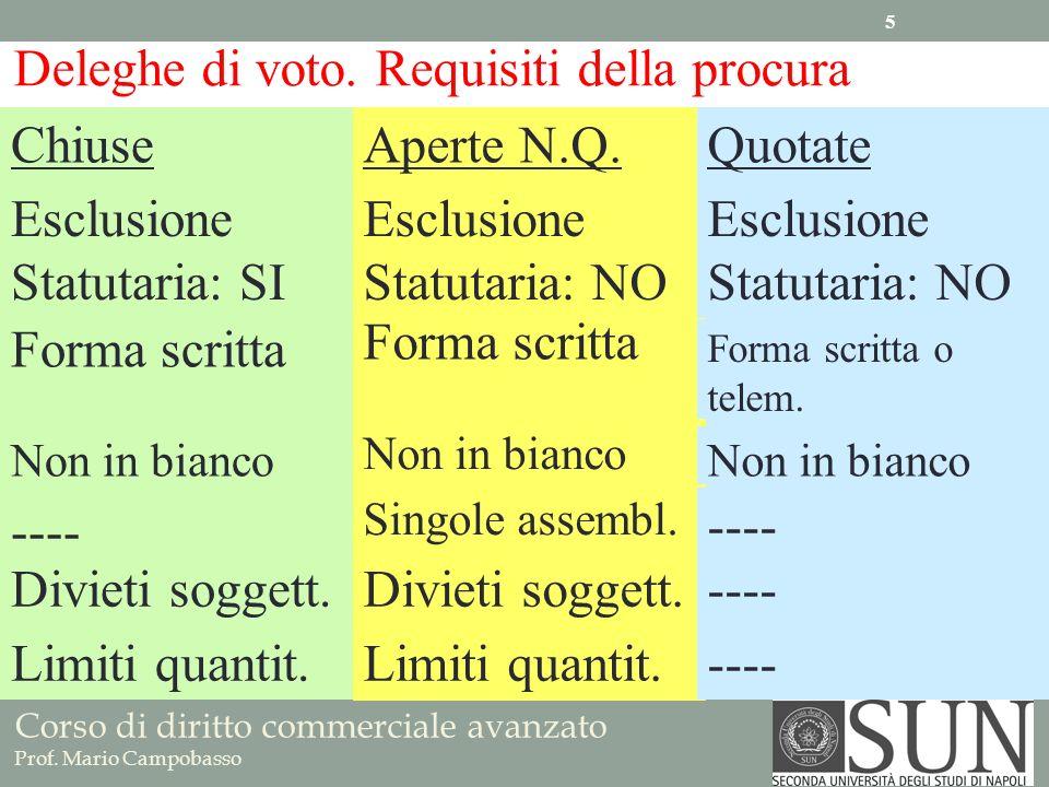 Corso di diritto commerciale avanzato Prof. Mario Campobasso Deleghe di voto. Requisiti della procura Chiuse Aperte N.Q. Quotate Forma scritta Forma s