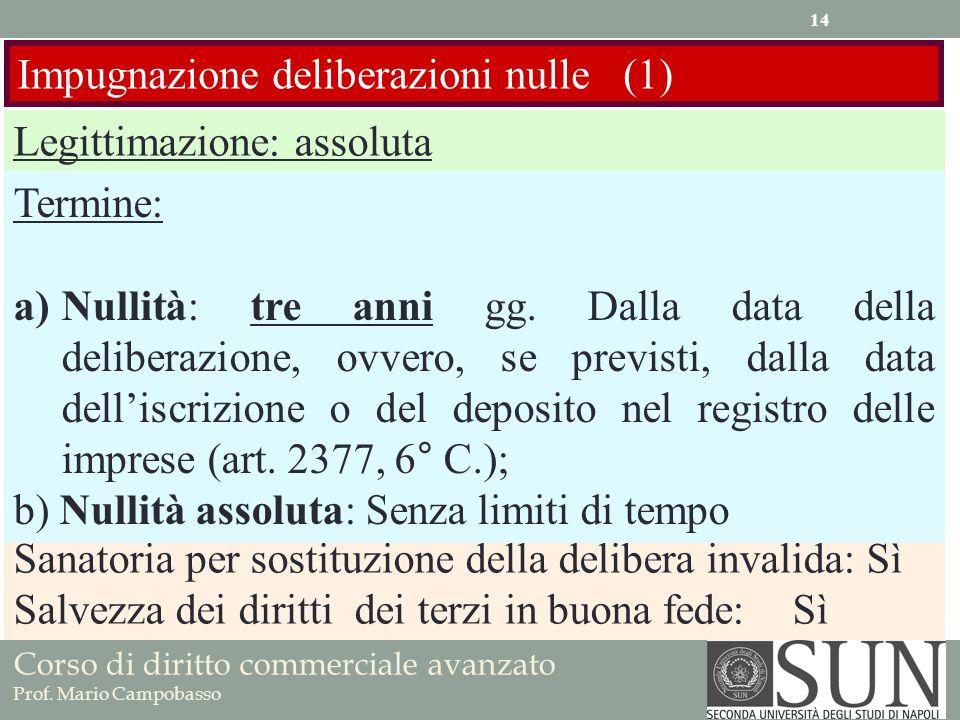 Corso di diritto commerciale avanzato Prof. Mario Campobasso Impugnazione deliberazioni nulle (1) Legittimazione: assoluta Sanatoria per sostituzione