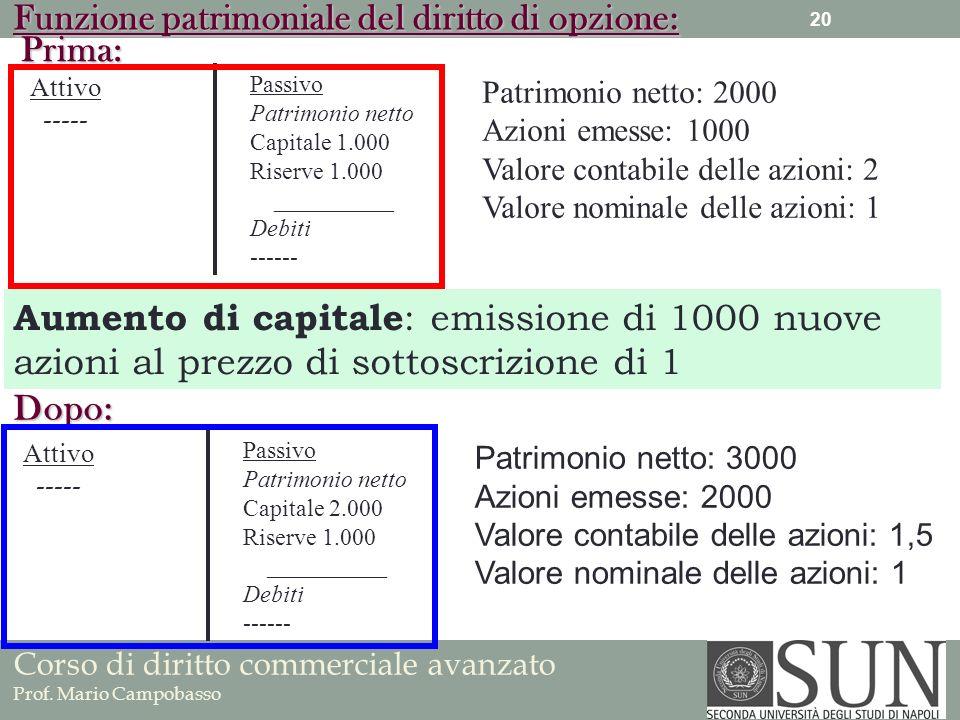 Corso di diritto commerciale avanzato Prof. Mario Campobasso Funzione patrimoniale del diritto di opzione: Prima: Attivo ----- Passivo Patrimonio nett
