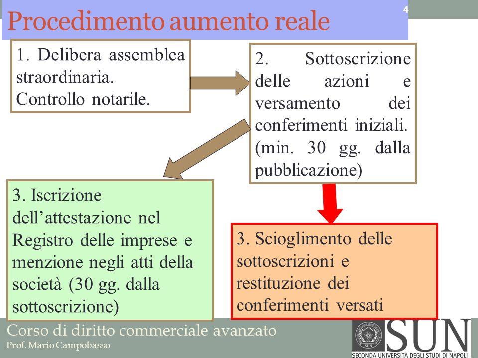 Corso di diritto commerciale avanzato Prof.Mario Campobasso La verifica prevista dallart.