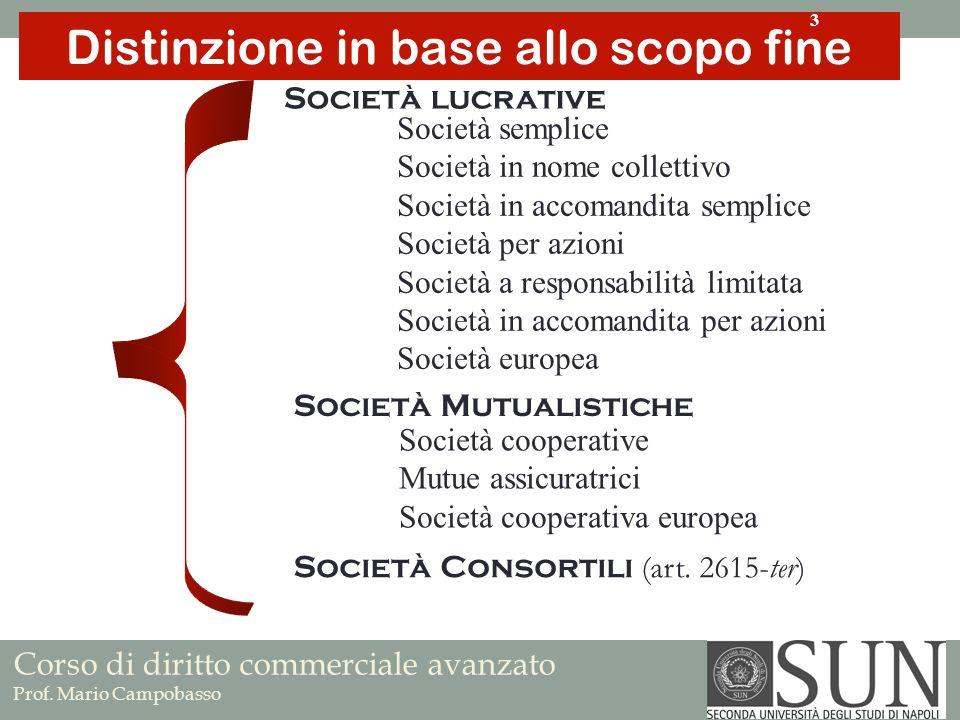Società lucrative Società Mutualistiche Società semplice Società in nome collettivo Società in accomandita semplice Società per azioni Società a respo