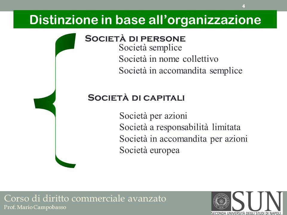Società di persone Società di capitali Società semplice Società in nome collettivo Società in accomandita semplice Distinzione in base allorganizzazio