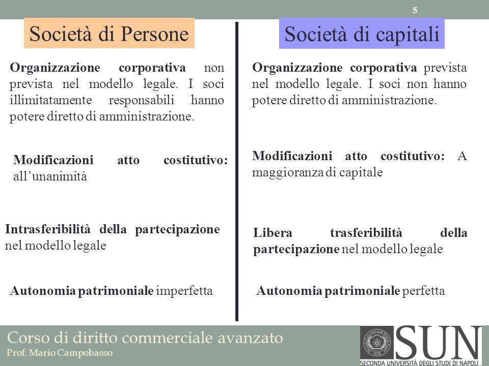 Società di Persone Società di capitali Organizzazione corporativa non prevista nel modello legale. I soci illimitatamente responsabili hanno potere di