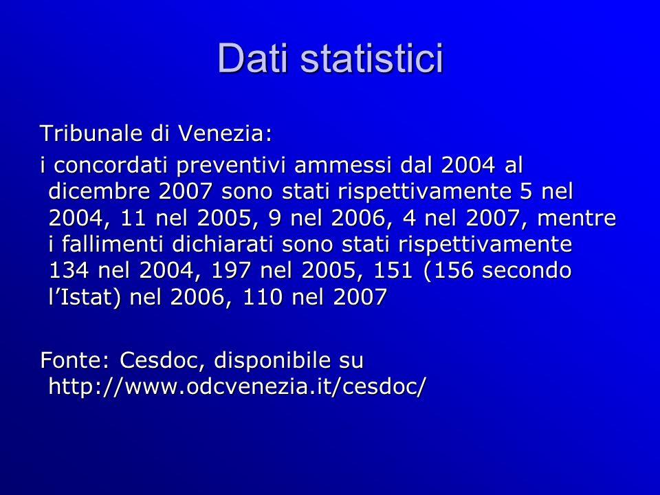 Dati statistici Tribunale di Venezia: i concordati preventivi ammessi dal 2004 al dicembre 2007 sono stati rispettivamente 5 nel 2004, 11 nel 2005, 9 nel 2006, 4 nel 2007, mentre i fallimenti dichiarati sono stati rispettivamente 134 nel 2004, 197 nel 2005, 151 (156 secondo lIstat) nel 2006, 110 nel 2007 Fonte: Cesdoc, disponibile su http://www.odcvenezia.it/cesdoc/