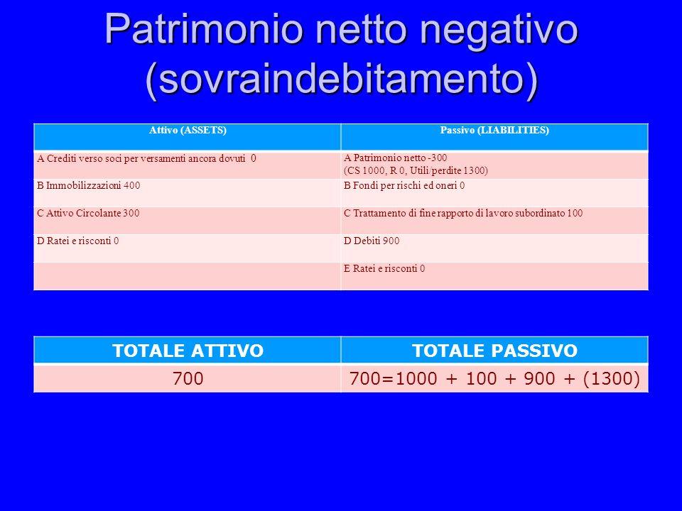 Patrimonio netto negativo (sovraindebitamento) Attivo (ASSETS)Passivo (LIABILITIES) A Crediti verso soci per versamenti ancora dovuti 0 A Patrimonio n