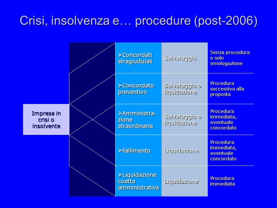 Crisi, insolvenza e… procedure (post-2006) Concordati stragiudiziali Concordati stragiudizialiSalvataggio Senza procedura o solo omologazione Concorda
