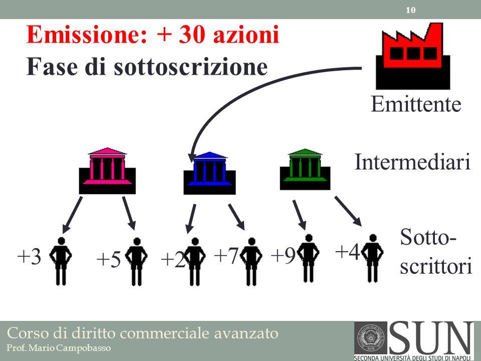 Corso di diritto commerciale avanzato Prof. Mario Campobasso Emittente Intermediari Sotto- scrittori Emissione: + 30 azioni Fase di sottoscrizione +3