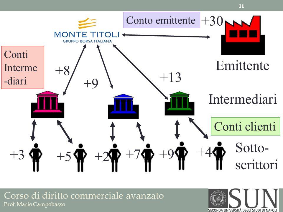 Corso di diritto commerciale avanzato Prof. Mario Campobasso Emittente Intermediari Sotto- scrittori Conto emittente Conti Interme -diari Conti client