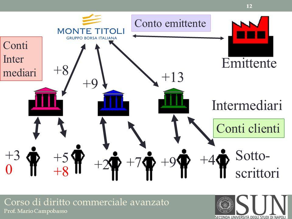 Corso di diritto commerciale avanzato Prof. Mario Campobasso Emittente Intermediari Sotto- scrittori Conto emittente Conti Inter mediari Conti clienti