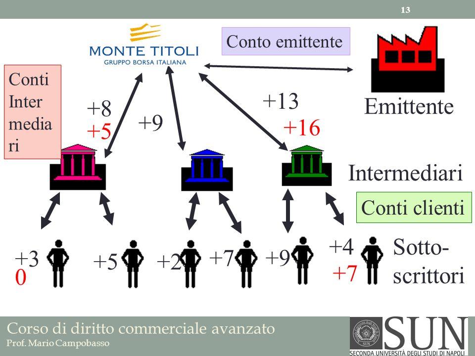 Corso di diritto commerciale avanzato Prof. Mario Campobasso Emittente Intermediari Conto emittente Conti Inter media ri Conti clienti Sotto- scrittor