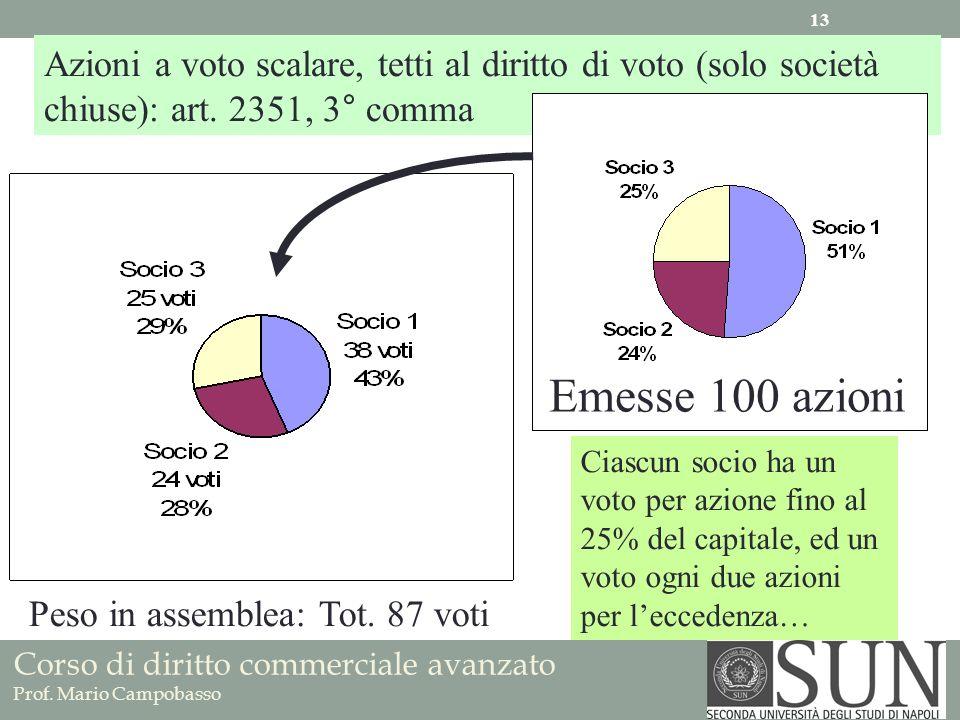 Corso di diritto commerciale avanzato Prof. Mario Campobasso Azioni a voto scalare, tetti al diritto di voto (solo società chiuse): art. 2351, 3° comm