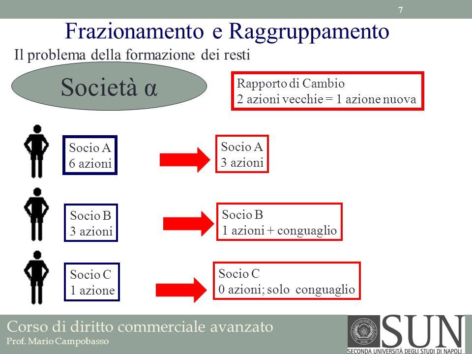 Corso di diritto commerciale avanzato Prof. Mario Campobasso Frazionamento e Raggruppamento Il problema della formazione dei resti Società α Socio A 6