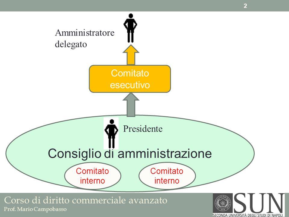 Corso di diritto commerciale avanzato Prof. Mario Campobasso Consiglio di amministrazione Comitato interno Comitato esecutivo Amministratore delegato