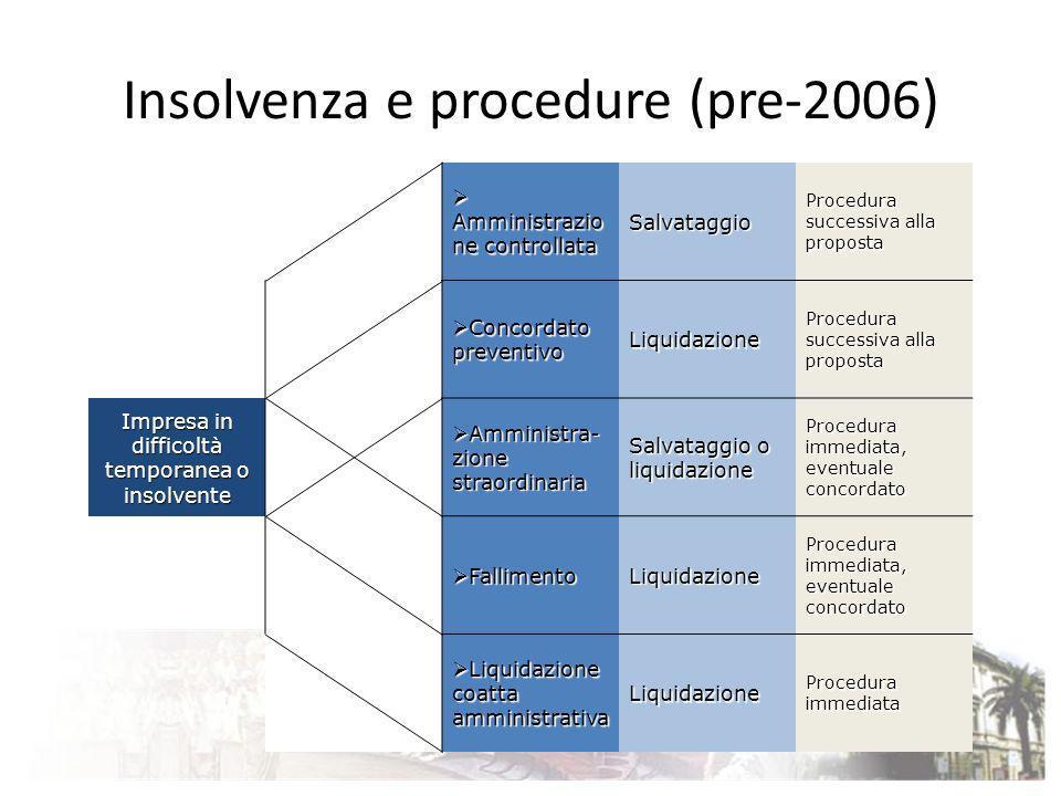Insolvenza e procedure (pre-2006) Amministrazio ne controllata Amministrazio ne controllataSalvataggio Procedura successiva alla proposta Concordato p