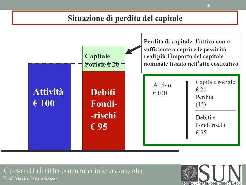 Situazione di perdita del capitale Attività 100 Debiti Fondi- -rischi 95 Capitale Sociale 20 Perdita di capitale: lattivo non è sufficiente a coprire