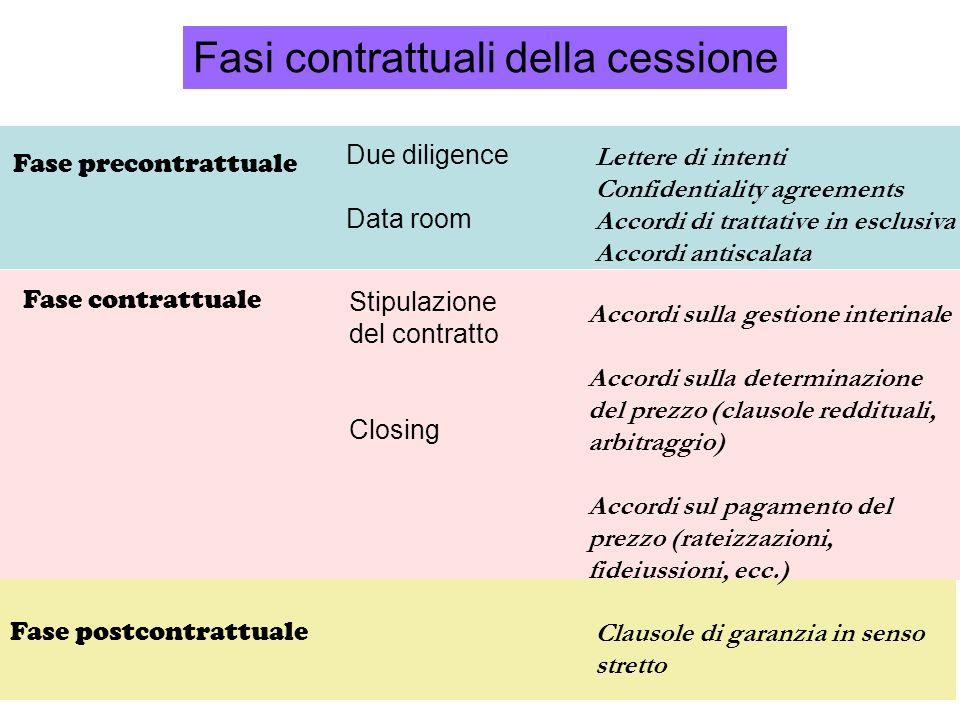 Fasi contrattuali della cessione Fase precontrattuale Due diligence Data room Fase contrattuale Stipulazione del contratto Closing Fase postcontrattua
