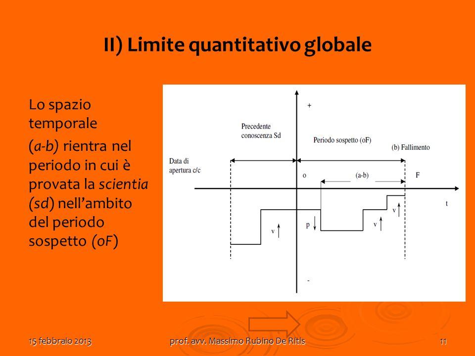 15 febbraio 2013prof. avv. Massimo Rubino De Ritis11 II) Limite quantitativo globale Lo spazio temporale (a-b) rientra nel periodo in cui è provata la