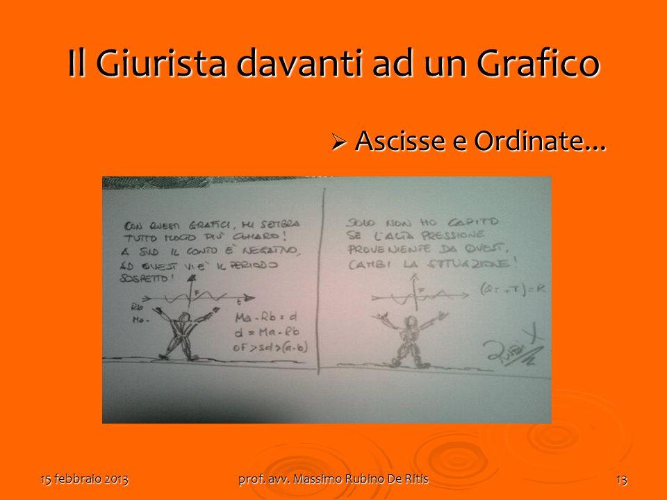 Il Giurista davanti ad un Grafico Ascisse e Ordinate... Ascisse e Ordinate... 15 febbraio 2013prof. avv. Massimo Rubino De Ritis13