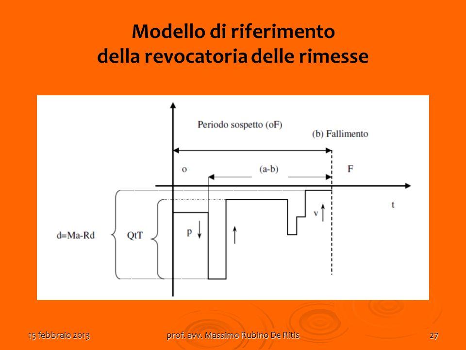 15 febbraio 2013prof. avv. Massimo Rubino De Ritis27 Modello di riferimento della revocatoria delle rimesse