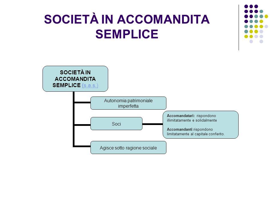 SOCIETÀ IN ACCOMANDITA SEMPLICE SOCIETÀ IN ACCOMANDITA SEMPLICE (s.a.s.)(s.a.s.) Autonomia patrimoniale imperfetta Soci Accomandatari: rispondono illi