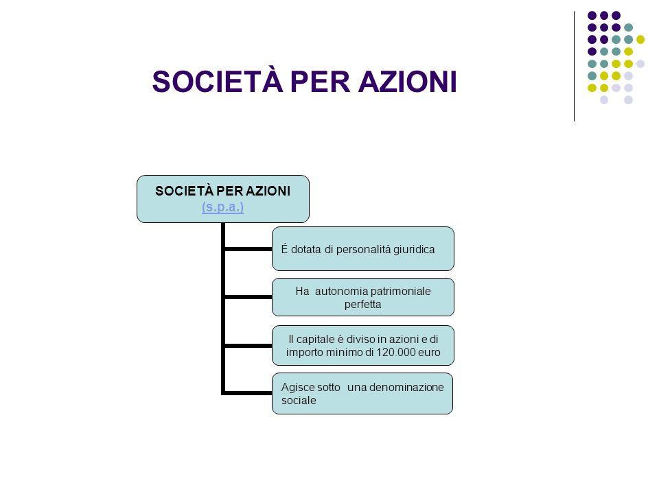 SOCIETÀ PER AZIONI SOCIETÀ PER AZIONI (s.p.a.)(s.p.a.) É dotata di personalità giuridica Ha autonomia patrimoniale perfetta Il capitale è diviso in az