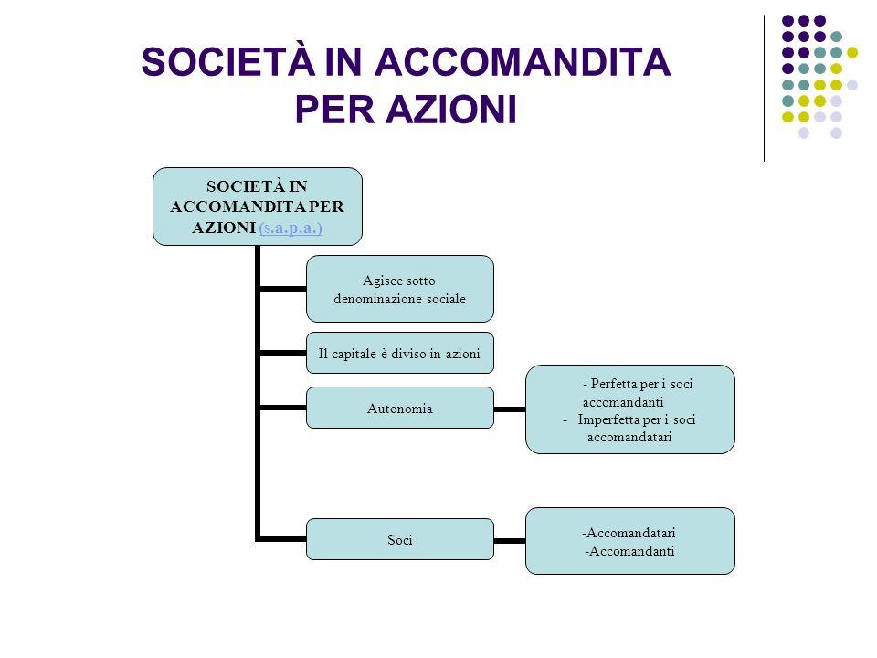 SOCIETÀ IN ACCOMANDITA PER AZIONI SOCIETÀ IN ACCOMANDITA PER AZIONI (s.a.p.a.)(s.a.p.a.) Agisce sotto denominazione sociale Il capitale è diviso in az