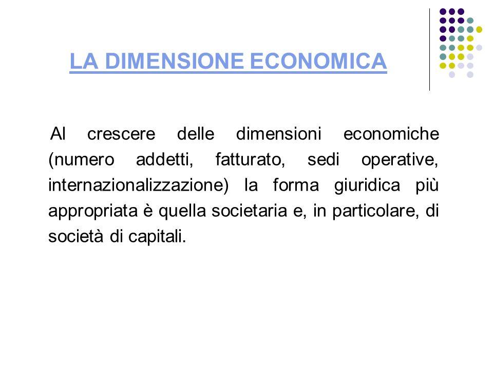 LA DIMENSIONE ECONOMICA Al crescere delle dimensioni economiche (numero addetti, fatturato, sedi operative, internazionalizzazione) la forma giuridica