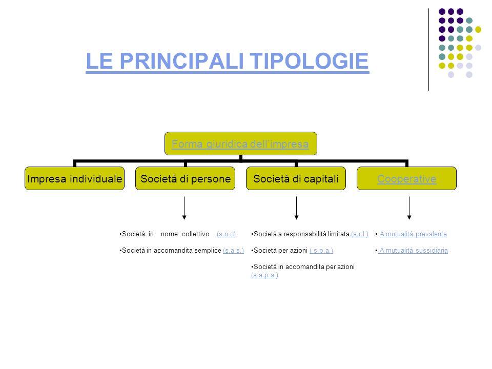 LE PRINCIPALI TIPOLOGIE Forma giuridica dellimpresa Impresa individuale Società di persone Società di capitali Cooperative Società in nome collettivo