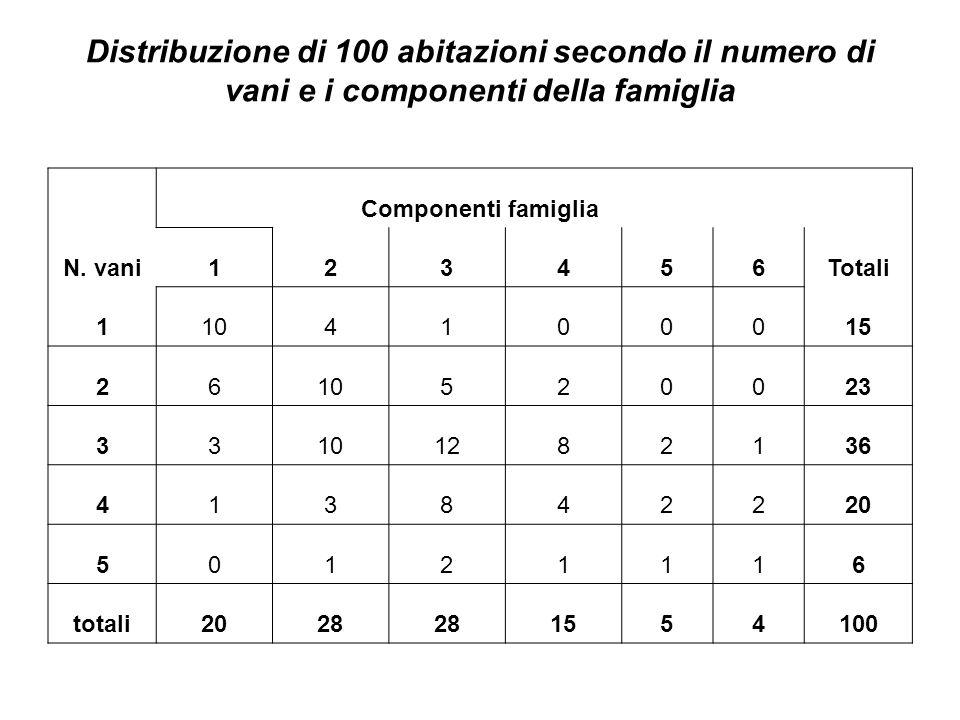 Distribuzione di 100 abitazioni secondo il numero di vani e i componenti della famiglia N. vani Componenti famiglia Totali 123456 1104100015 261052002