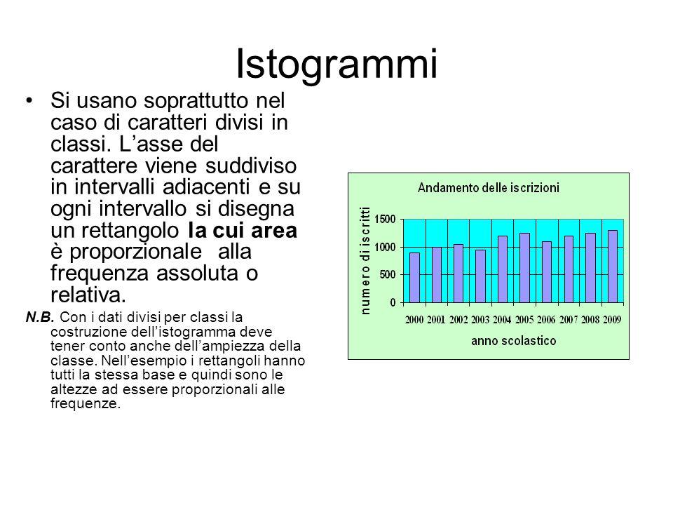 Istogrammi Si usano soprattutto nel caso di caratteri divisi in classi. Lasse del carattere viene suddiviso in intervalli adiacenti e su ogni interval