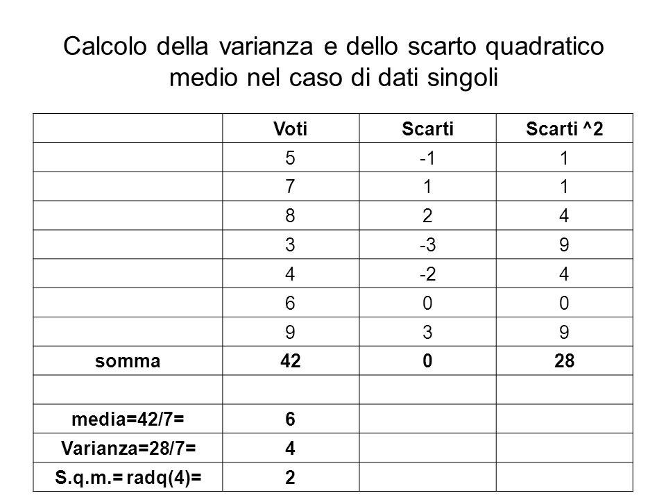 Calcolo della varianza e dello scarto quadratico medio nel caso di dati singoli VotiScartiScarti ^2 51 711 824 3-39 4-24 600 939 somma42028 media=42/7