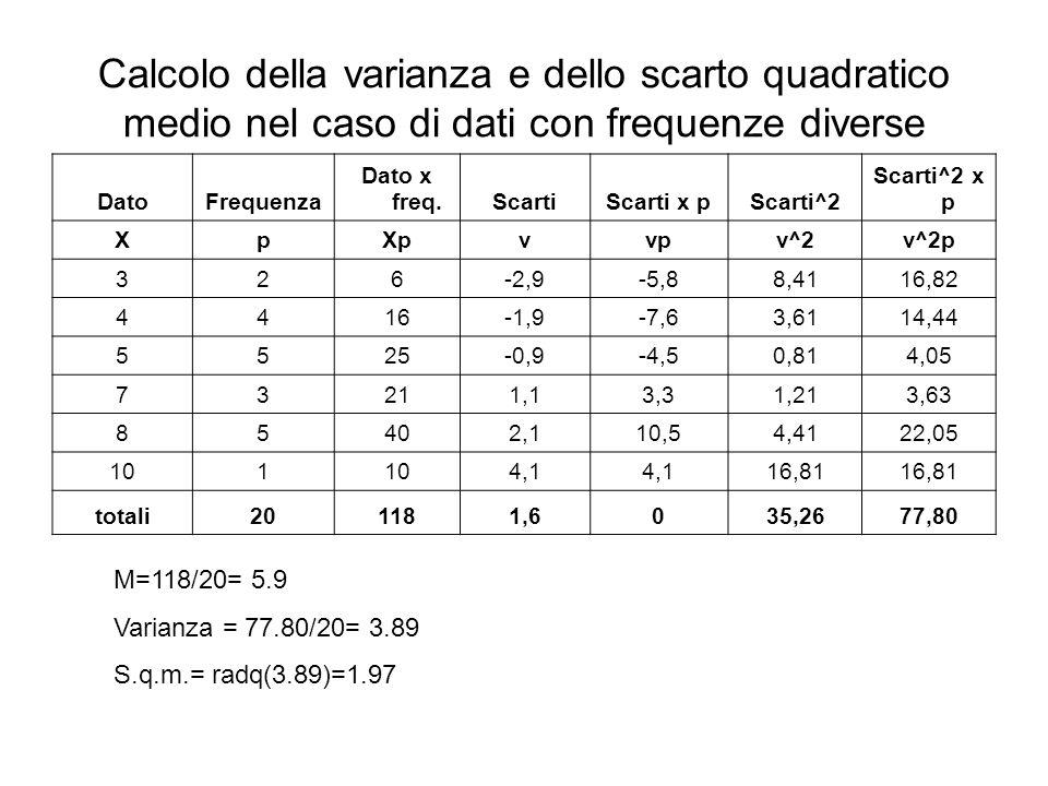 Calcolo della varianza e dello scarto quadratico medio nel caso di dati con frequenze diverse DatoFrequenza Dato x freq.ScartiScarti x pScarti^2 Scart