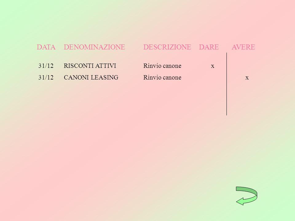 DATADENOMINAZIONEDESCRIZIONEDAREAVERE 31/12RISCONTI ATTIVIRinvio canonex 31/12CANONI LEASINGRinvio canonex