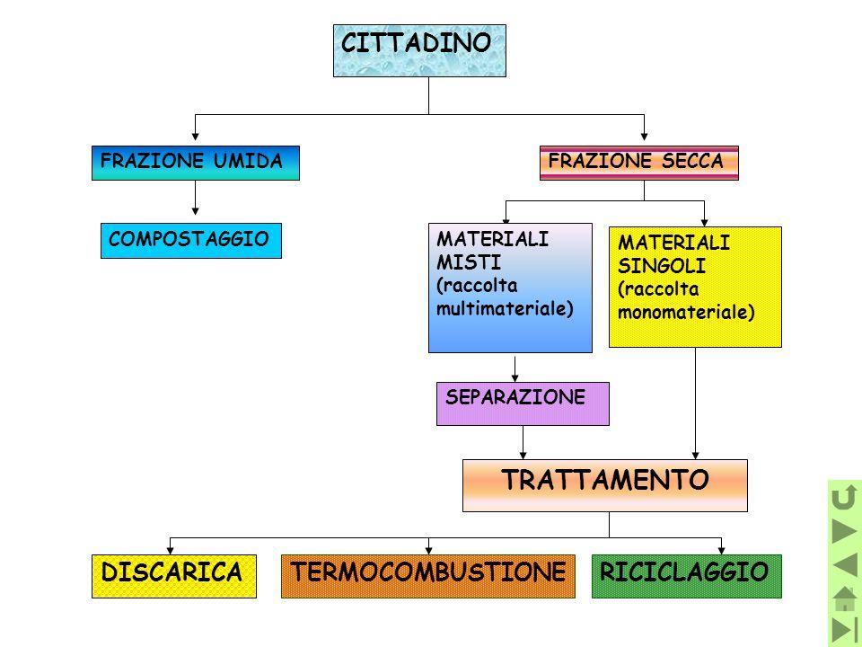 CITTADINO FRAZIONE UMIDA COMPOSTAGGIO FRAZIONE SECCA MATERIALI MISTI (raccolta multimateriale) MATERIALI SINGOLI (raccolta monomateriale) SEPARAZIONE