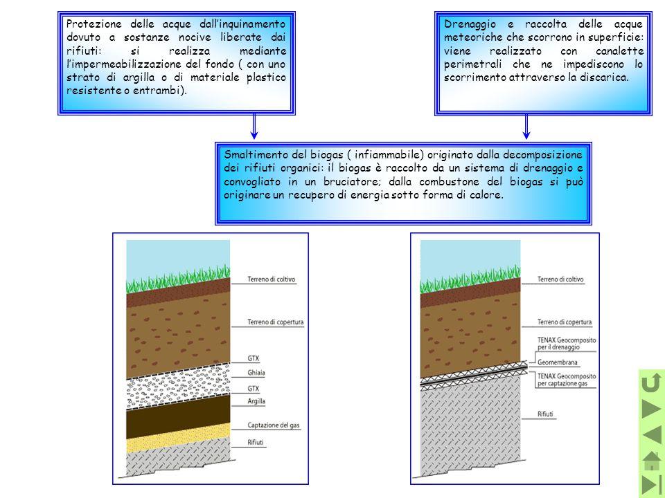Protezione delle acque dallinquinamento dovuto a sostanze nocive liberate dai rifiuti: si realizza mediante limpermeabilizzazione del fondo ( con uno