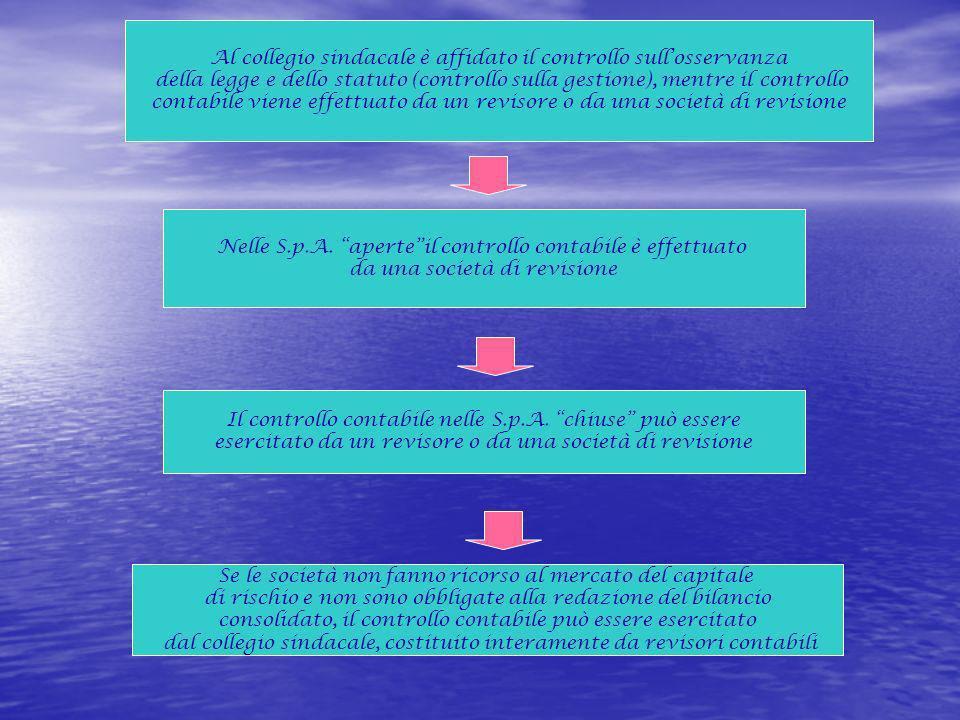 Al collegio sindacale è affidato il controllo sullosservanza della legge e dello statuto (controllo sulla gestione), mentre il controllo contabile vie