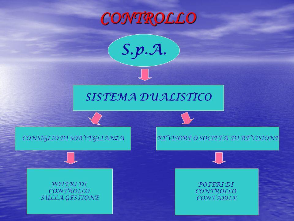 CONTROLLO S.p.A. SISTEMA DUALISTICO CONSIGLIO DI SORVEGLIANZA POTERI DI CONTROLLO SULLA GESTIONE REVISORE O SOCIETA DI REVISIONE POTERI DI CONTROLLO C