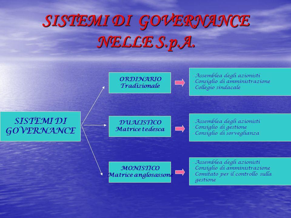 IL SISTEMA DUALISTICO Il sistema dualistico prevede che il controllo sulla gestione sia affidato al CONSIGLIO DI SORVEGLIANZA È costituito da almeno tre componenti Nomina e revoca i componenti del consiglio di gestione Approva il bilancio