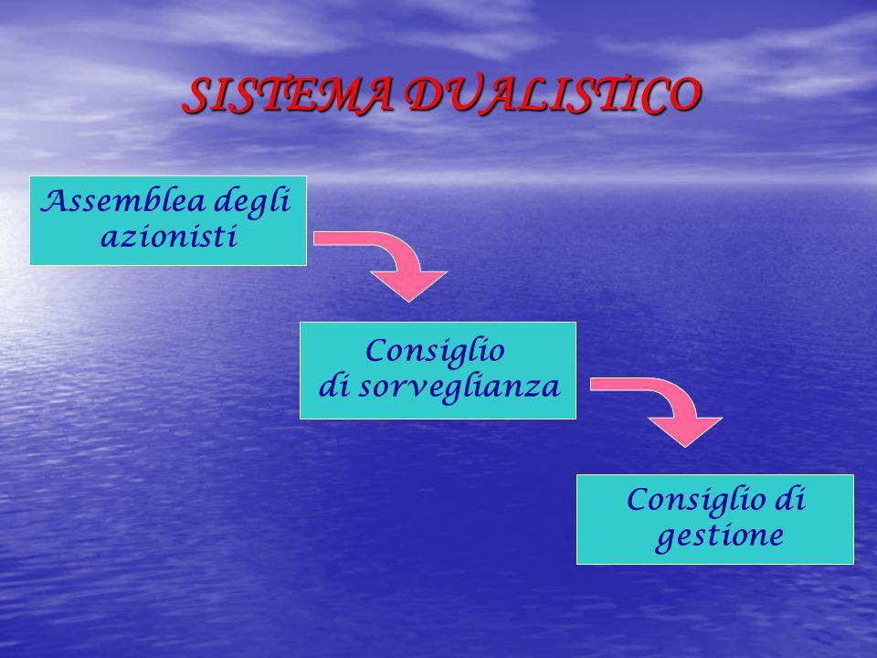 CONTROLLO S.p.A.