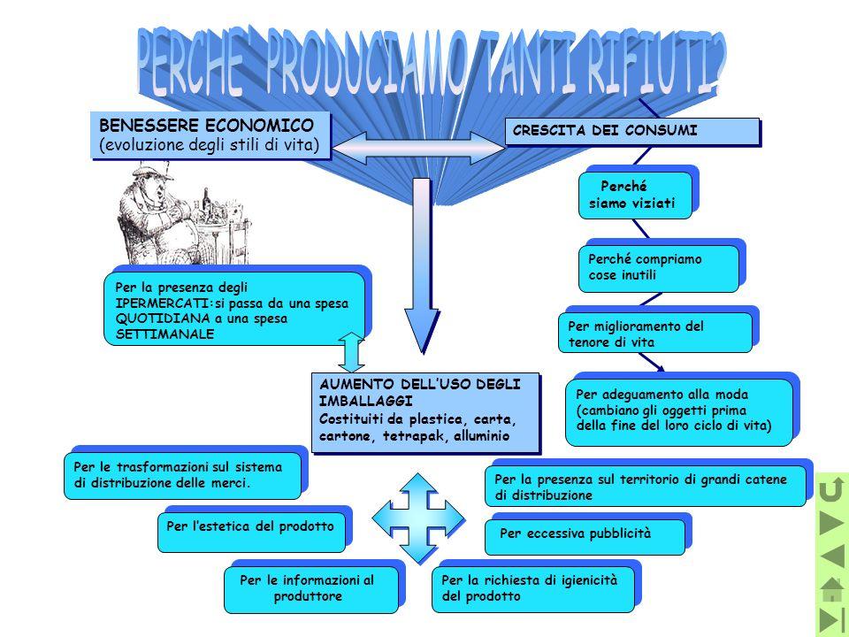 BENESSERE ECONOMICO (evoluzione degli stili di vita) BENESSERE ECONOMICO (evoluzione degli stili di vita) CRESCITA DEI CONSUMI Perché siamo viziati Pe